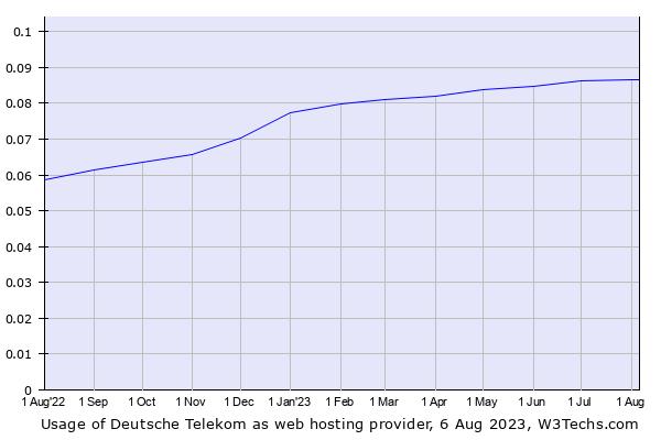 Historical trends in the usage of Deutsche Telekom