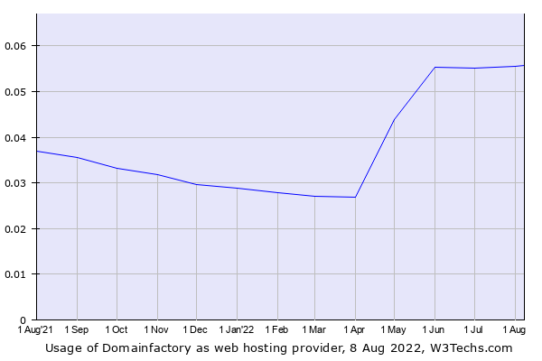 Historical trends in the usage of Domainfactory