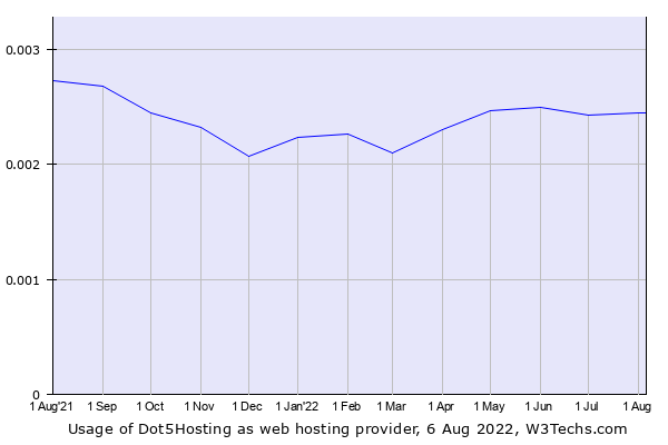Historical trends in the usage of Dot5Hosting