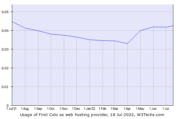 Historical trends in the usage of First Colo