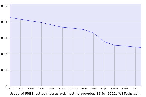 Historical trends in the usage of FREEhost.com.ua