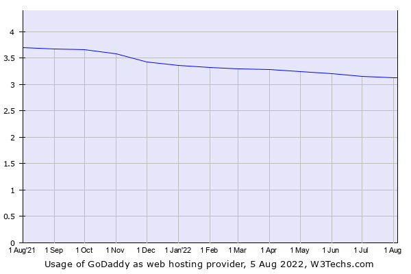 Historical trends in the usage of GoDaddy
