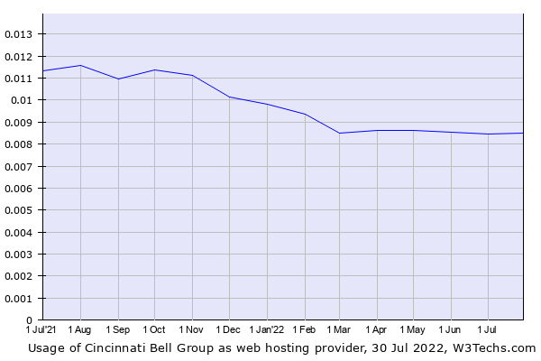 Historical trends in the usage of Cincinnati Bell Group