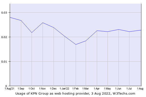 Historical trends in the usage of KPN Group