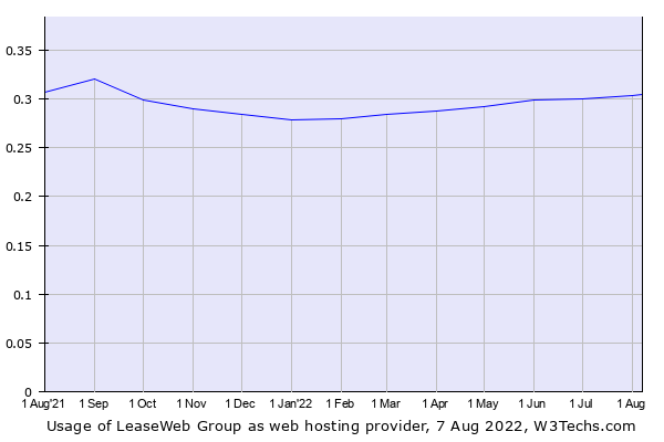 Historical trends in the usage of LeaseWeb Group