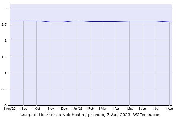 Historical trends in the usage of Hetzner