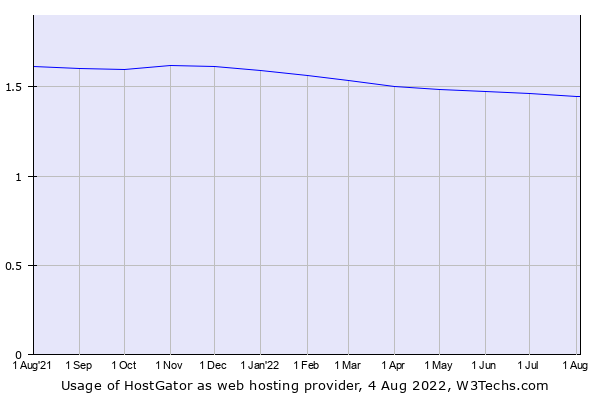 Historical trends in the usage of HostGator