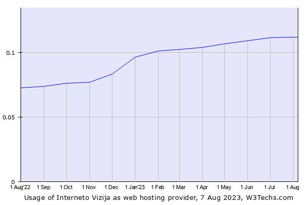 Historical trends in the usage of Interneto Vizija