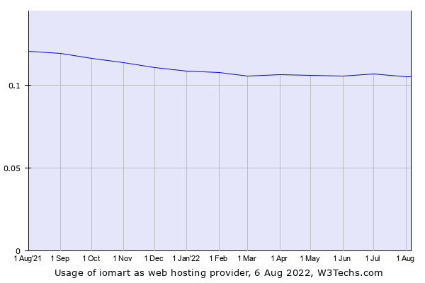 Historical trends in the usage of iomart
