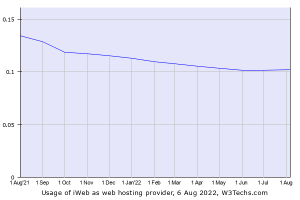 Historical trends in the usage of iWeb