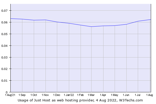 Historical trends in the usage of Just Host