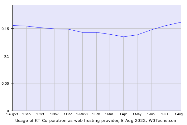 Historical trends in the usage of KT Corporation