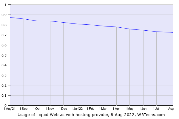 Historical trends in the usage of Liquid Web