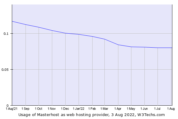 Historical trends in the usage of Masterhost