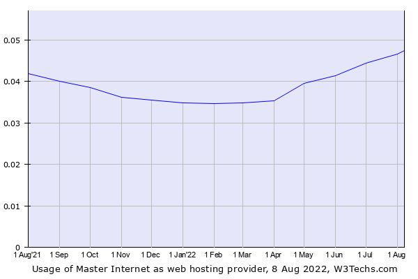 Historical trends in the usage of Master Internet