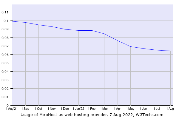 Historical trends in the usage of MiroHost