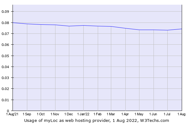 Historical trends in the usage of myLoc