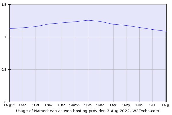 Historical trends in the usage of Namecheap