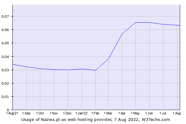 Historical trends in the usage of Nazwa.pl
