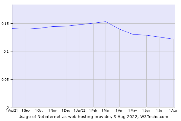 Historical trends in the usage of Netinternet