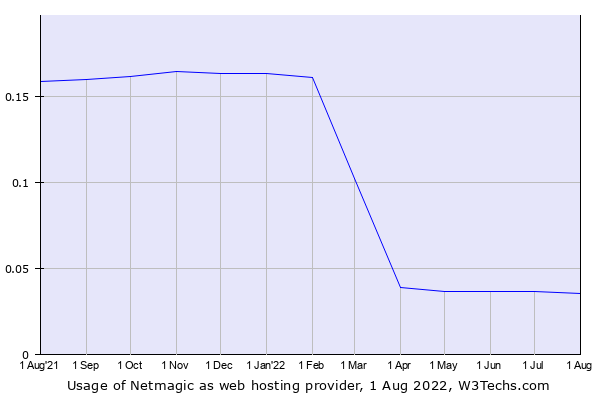 Historical trends in the usage of Netmagic
