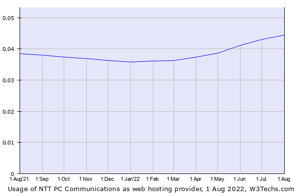 Historical trends in the usage of NTT PC Communications