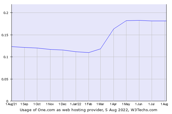 Historical trends in the usage of One.com