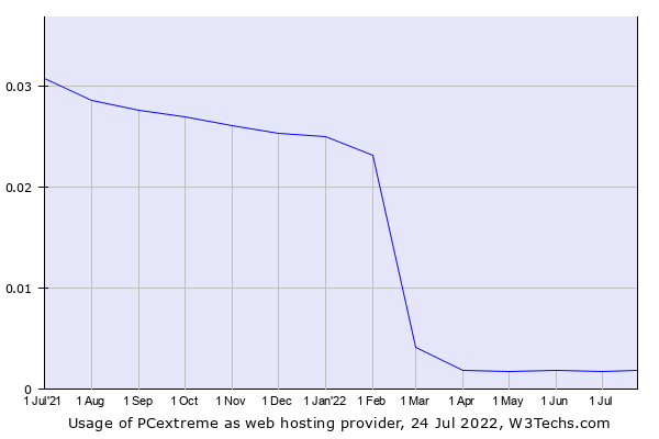 Historical trends in the usage of PCextreme
