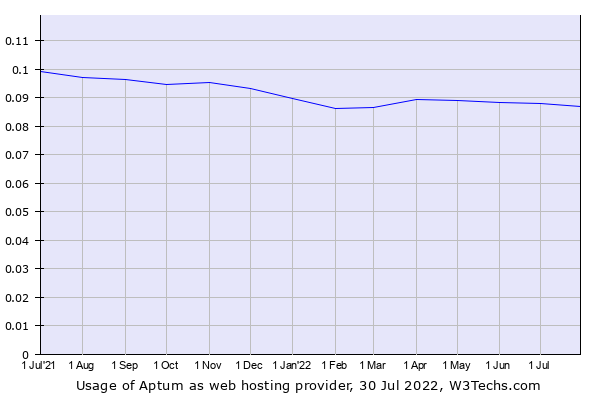 Historical trends in the usage of Cogeco Peer 1