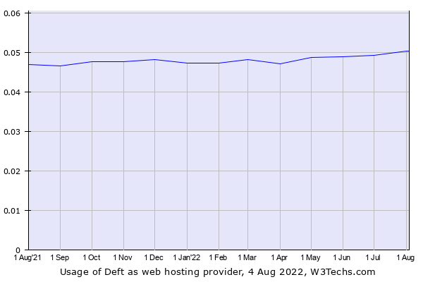 Historical trends in the usage of ServerCentral