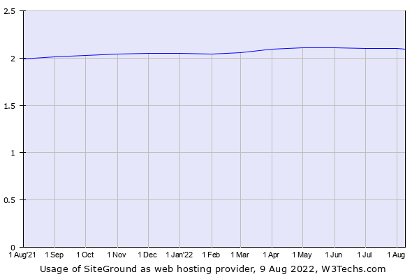 Historical trends in the usage of SiteGround