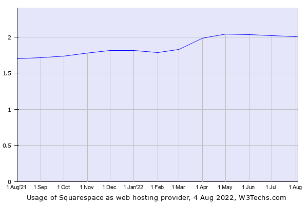 Historical trends in the usage of Squarespace