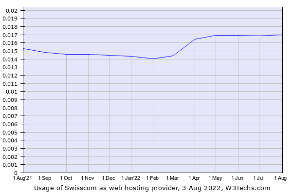 Historical trends in the usage of Swisscom