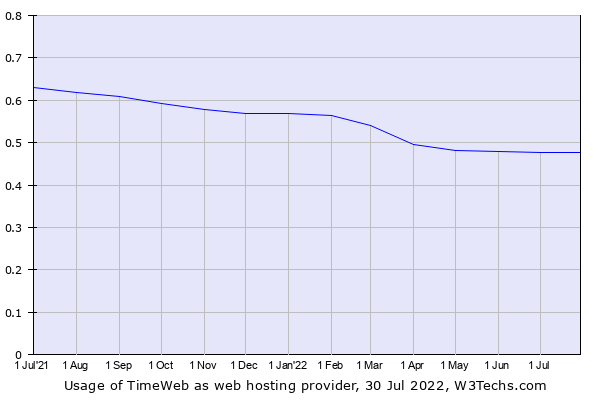 Historical trends in the usage of TimeWeb