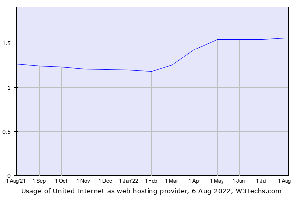 Historical trends in the usage of United Internet