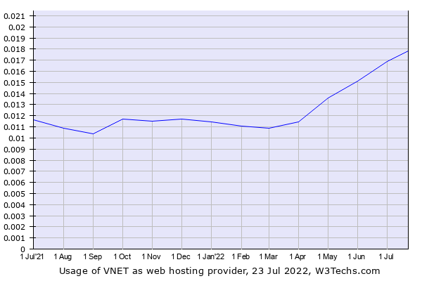 Historical trends in the usage of VNET