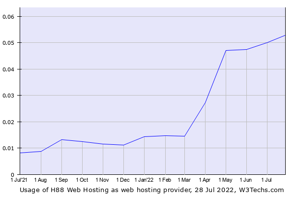 Historical trends in the usage of xServers