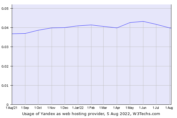 Usage Statistics and Market Share of Yandex as Web Hosting