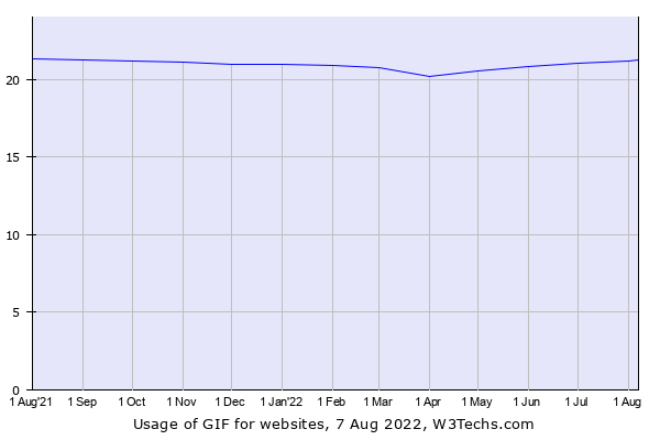 Historical trends in the usage of GIF