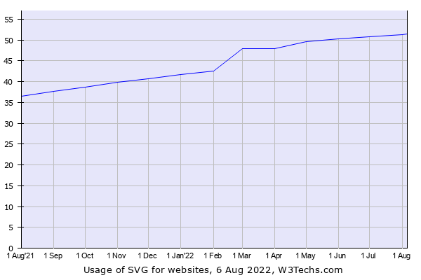 Historical trends in the usage of SVG