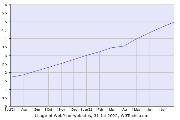 Historical trends in the usage of WebP