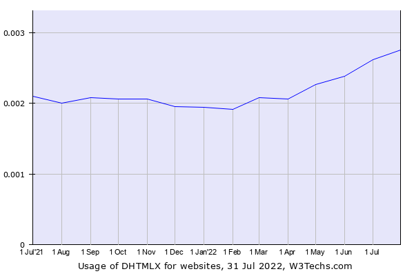Historical trends in the usage of DHTMLX