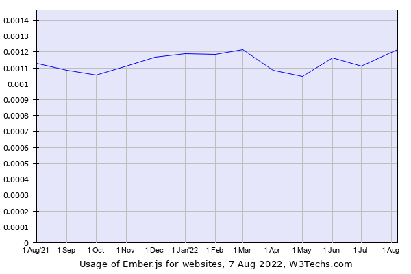 Historical trends in the usage of Ember.js