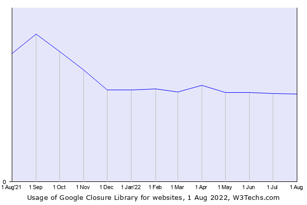 Historical trends in the usage of Google Closure Library