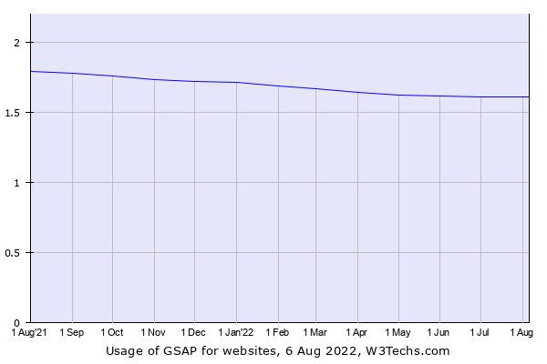 Historical trends in the usage of GSAP