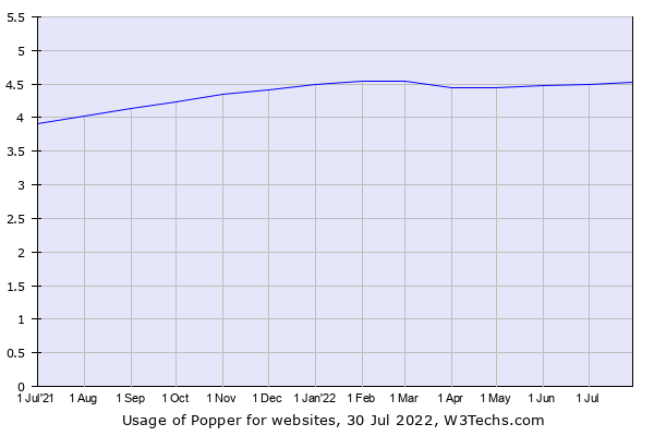Historical trends in the usage of Popper