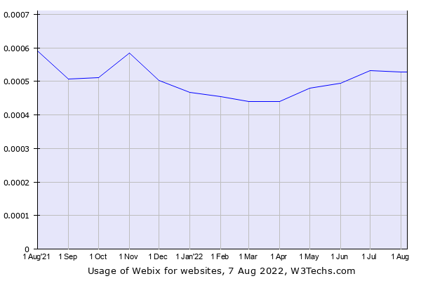 Historical trends in the usage of Webix