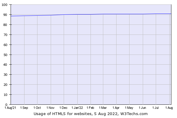 Historical trends in the usage of HTML5