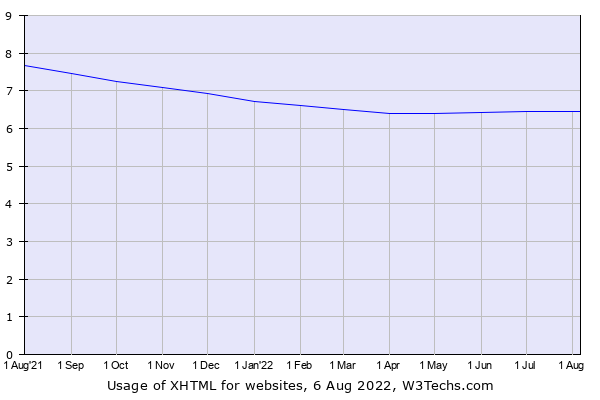 Historical trends in the usage of XHTML