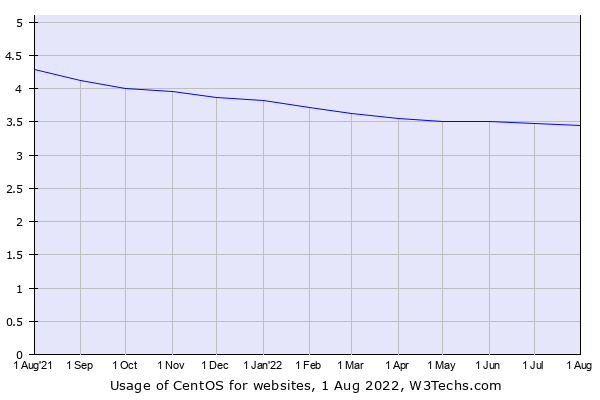 Historical trends in the usage of CentOS